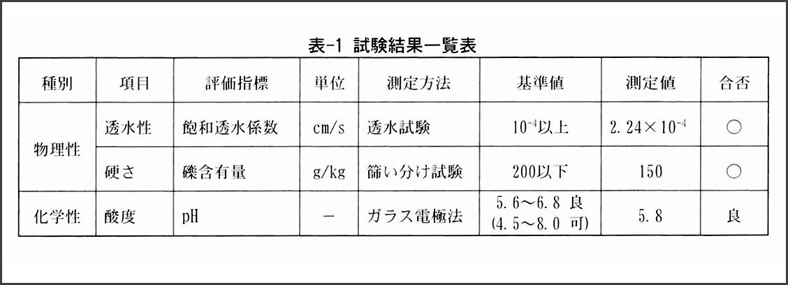 試験結果一覧表